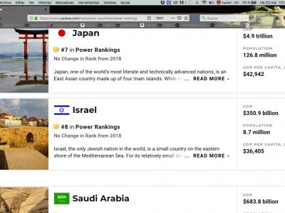 US News Ranking de Poder Mundial